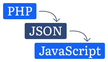 php json javascript
